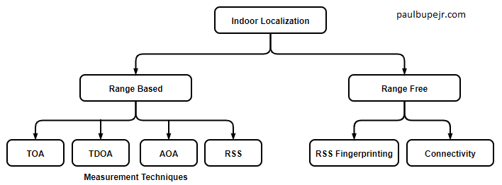 Indoor Localization type - Paul Bupe Jr